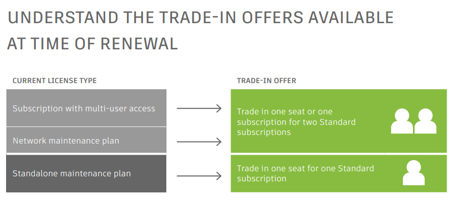 Overview of trade-in offers for named user transitions, available at time of renewal.