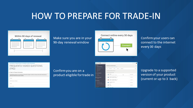 Slide showing how to prepare for trade-in